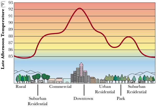Temperature Diagram  U2013 Artstudios
